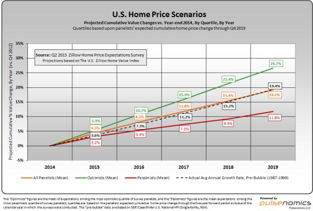 Q2 2015 Home Price Scenarios