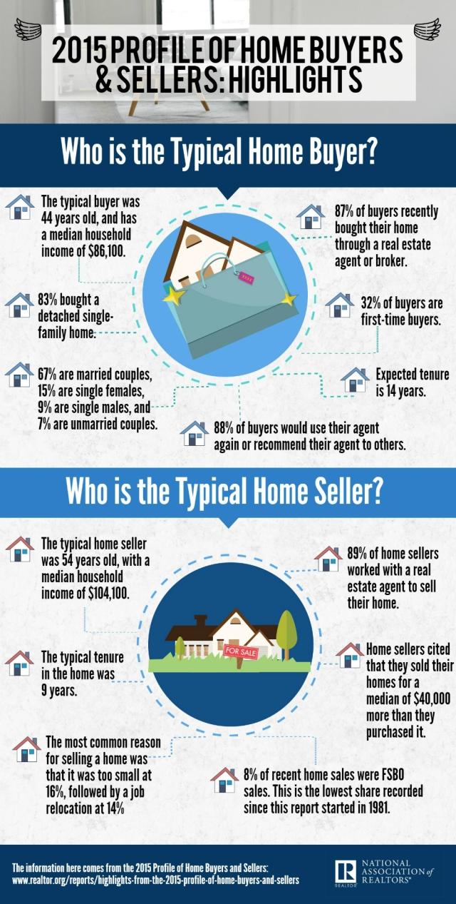 2015-profile-home-buyers-info-1000